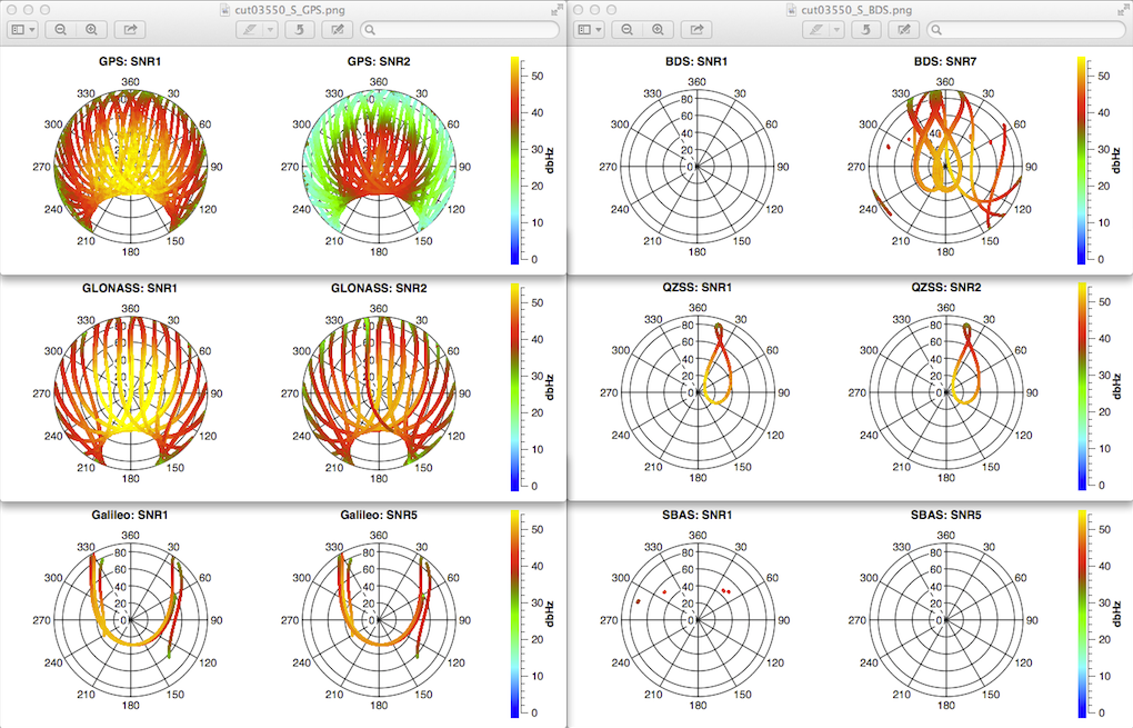 Bnc figure 14 sky plot examples for multipath part of rinex quality check analysis with bnc ccuart Choice Image